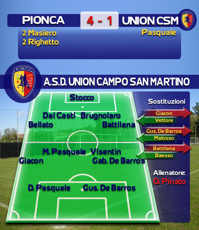 PIONCA-UCSM